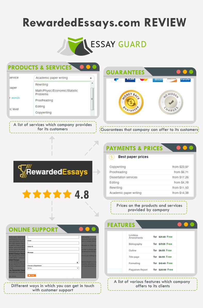 Rewarded Essays review by Essay Guard