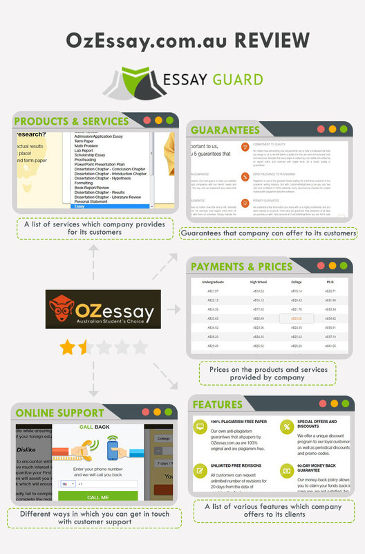 Review on OzEssay by Essay Guard