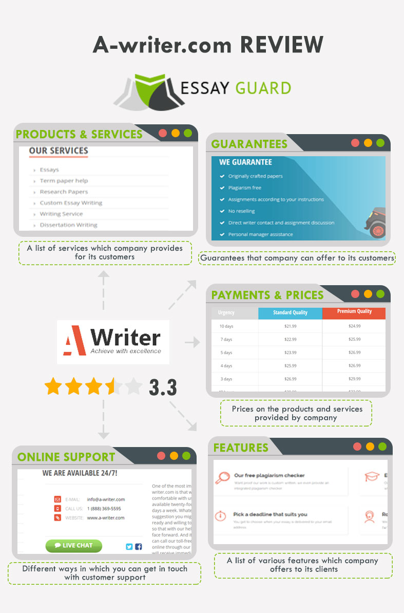 Our review on A-writer.com