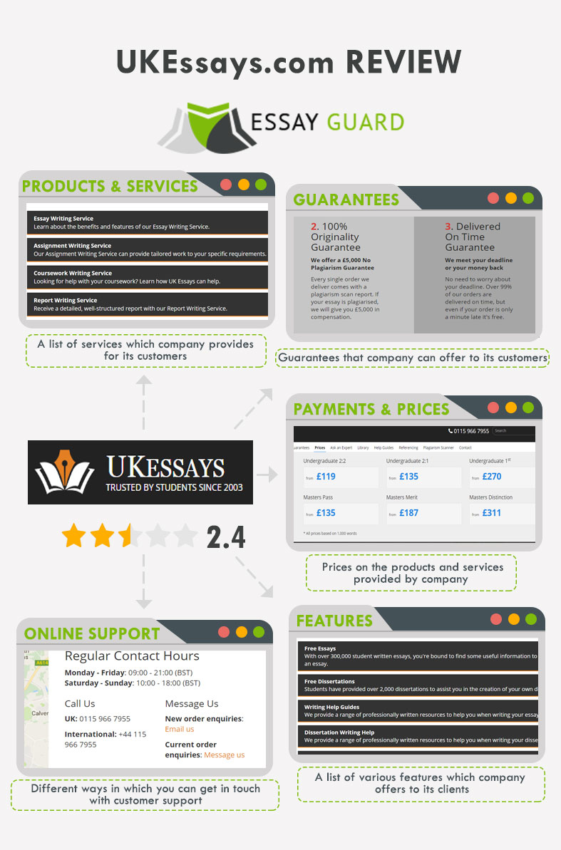 our review on ukessays com ukessays review by com