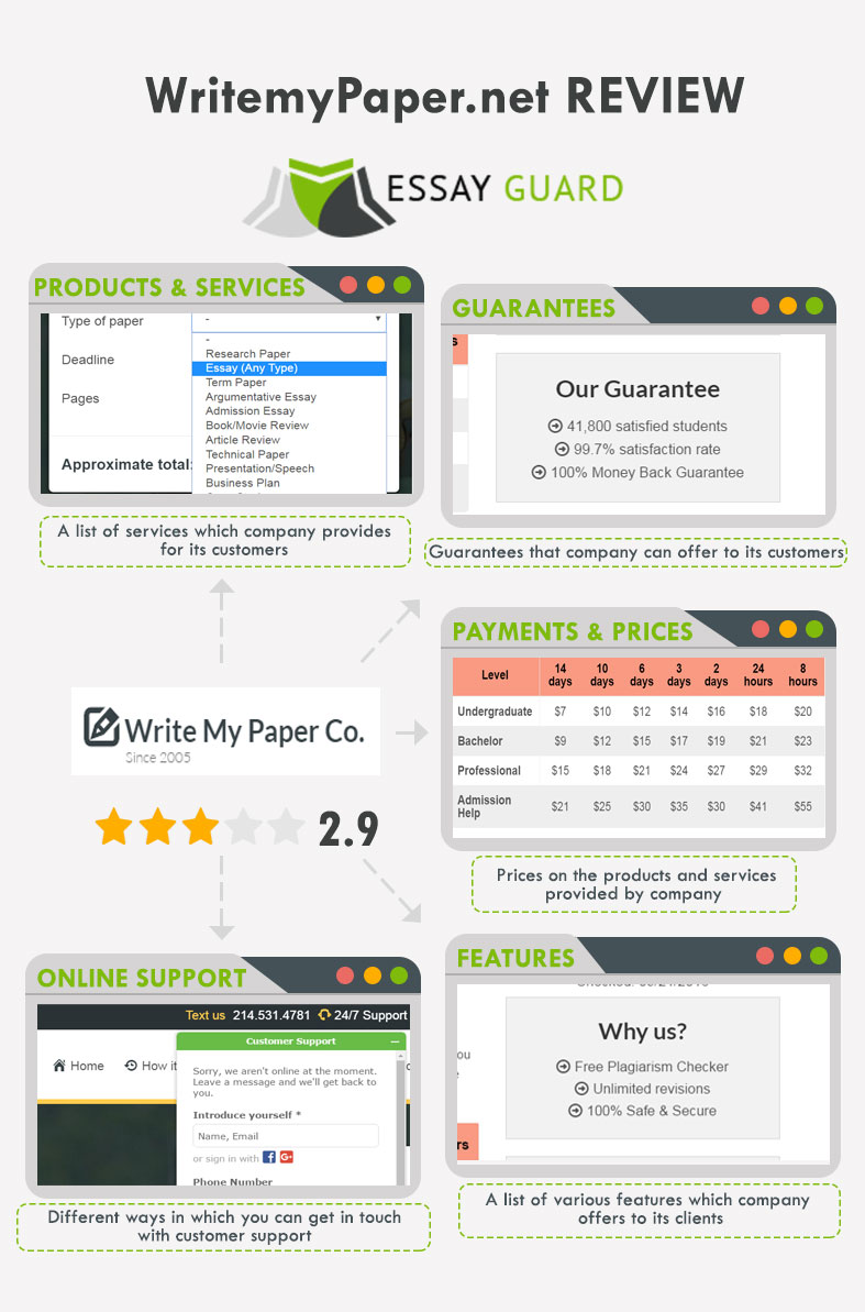 our review on writemypaper net writemypaper review by com