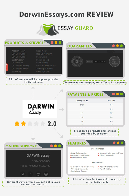 DarwinEssays review infographic